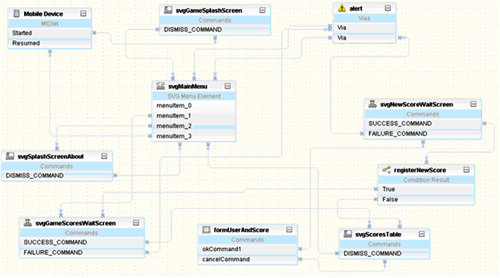 Структура MIDlet приложени