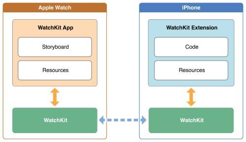Архитектура Apple Watch приложения
