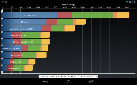Сравнение произовдительности Android планшетов