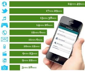 Варианты использования телефонов