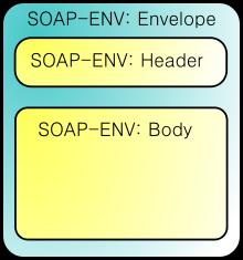 Структура SOAP пакета